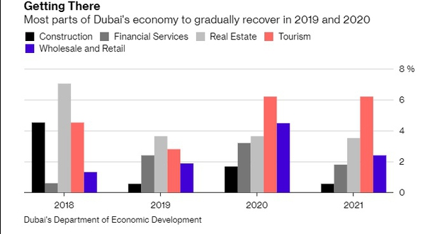 Retail & Tourism Are the Way Forward for Dubai – All Signs